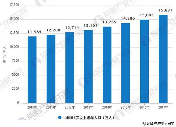 2010-2017年中国65岁以上老年人口数量情况