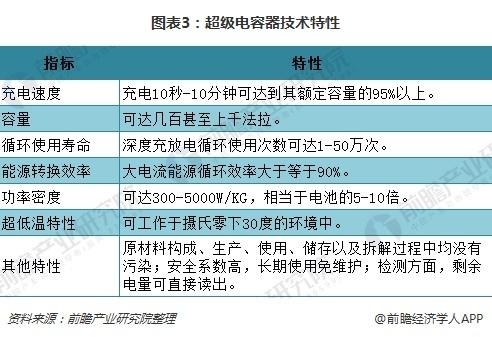 图表3:超级电容器技术特性