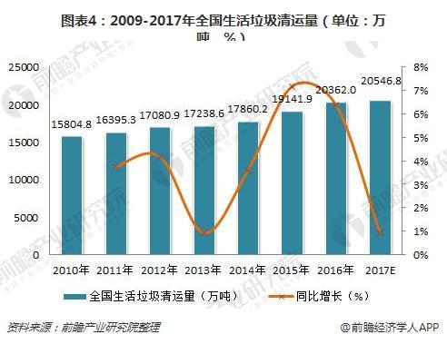 图表4:2009-2017年全国生活垃圾清运量(单位:万吨,%)
