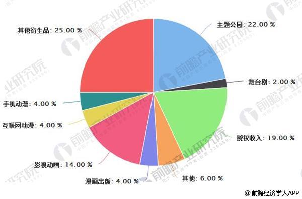 中国动漫产业结构情况