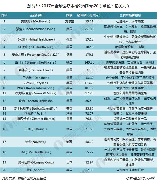 图表3:2017年全球医疗器械公司Top20(单位:亿美元)