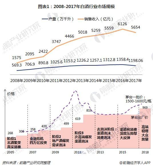 图表1:2008-2017年白酒行业市场规模