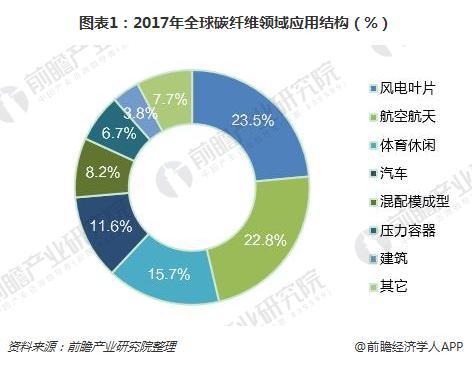 图表1:2017年全球碳纤维领域应用结构(%)