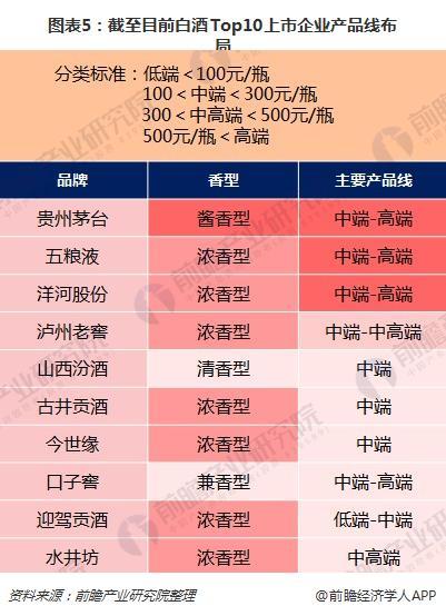 图表5:截至目前白酒Top10上市企业产品线布局