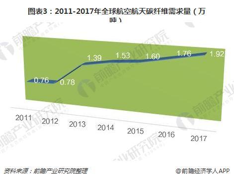 图表3:2011-2017年全球航空航天碳纤维需求量(万吨)