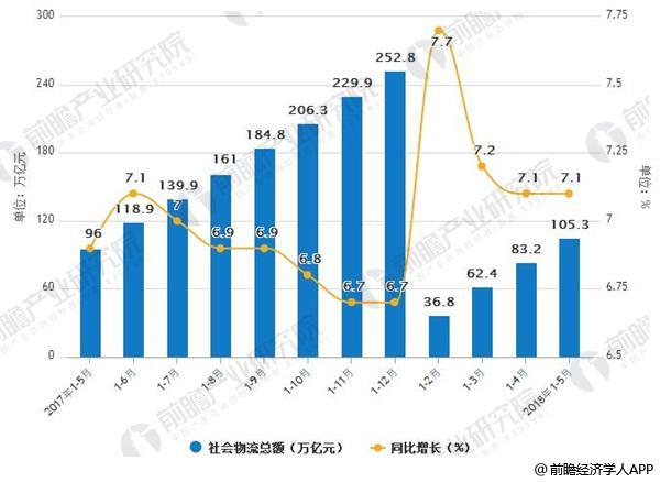2017-2018年5月社会物流总额及增长情况