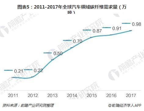 图表5:2011-2017年全球汽车领域碳纤维需求量(万吨)