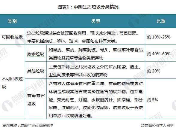 图表1:中国生活垃圾分类情况