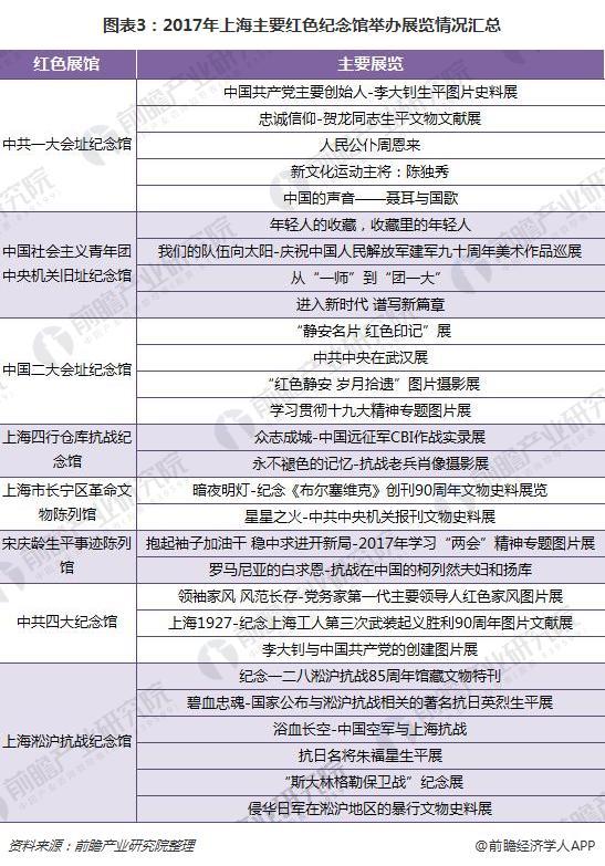 图表3:2017年上海主要红色纪念馆举办展览情况汇总