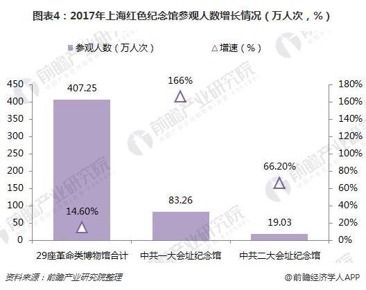 图表4:2017年上海红色纪念馆参观人数增长情况(万人次,%)