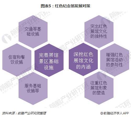 图表5:红色纪念馆发展对策