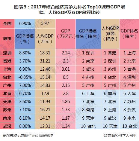 图表3:2017年综合经济竞争力排名Top10城市GDP增幅、人均GDP及GDP总额比较