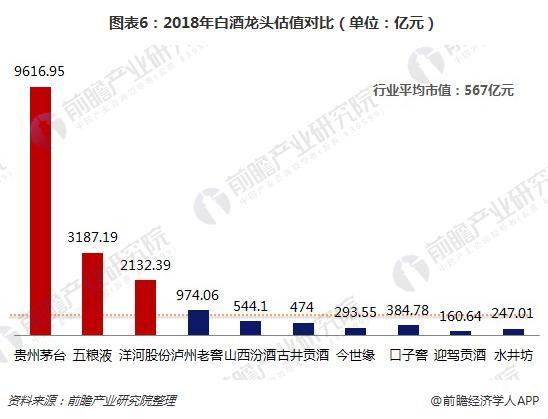 图表6:2018年白酒龙头估值对比(单位:亿元)
