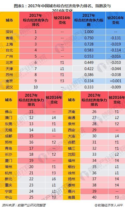 图表1:2017年中国城市综合经济竞争力排名、指数及与2016年变化