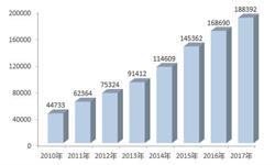2018年中国绿色<em>能源</em>行业现状与发展前景分析 四大绿色<em>能源</em>发展前景可观