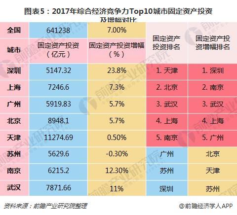 图表5:2017年综合经济竞争力Top10城市固定资产投资及增幅对比