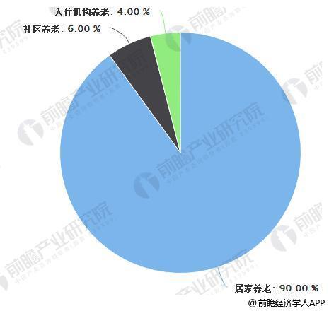 中国养老形式结构情况