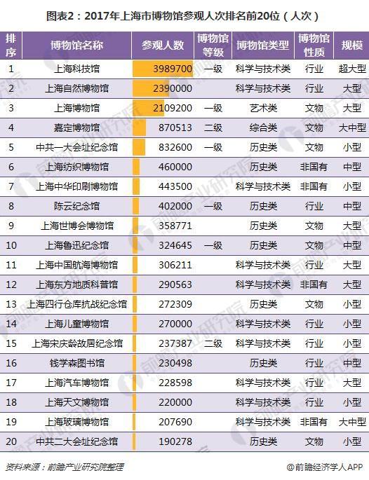 图表2:2017年上海市博物馆参观人次排名前20位(人次)