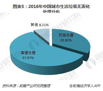 图表5:2016年中国城市生活垃圾无害化处理分布