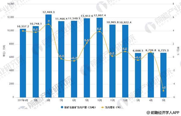 2017-2018年5月铁矿石原矿产量及增长情况