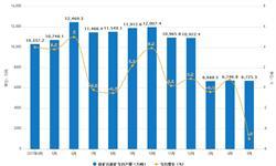 5月<em>铁矿石</em>累计产量为32125.8万吨 同比下降0.1%