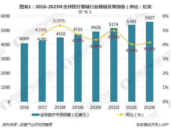 图表1:2016-2023年全球医疗器械行业规模及预测值(单位:亿美元,%)
