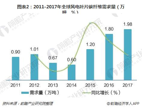 图表2:2011-2017年全球风电叶片碳纤维需求量(万吨,%)