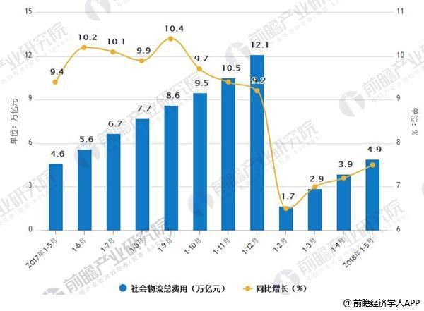 2017-2018年5月社会物流总费用及增长情况