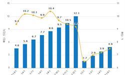 社会<em>物流</em>总额稳定增长 5月份总额达105.3万亿元