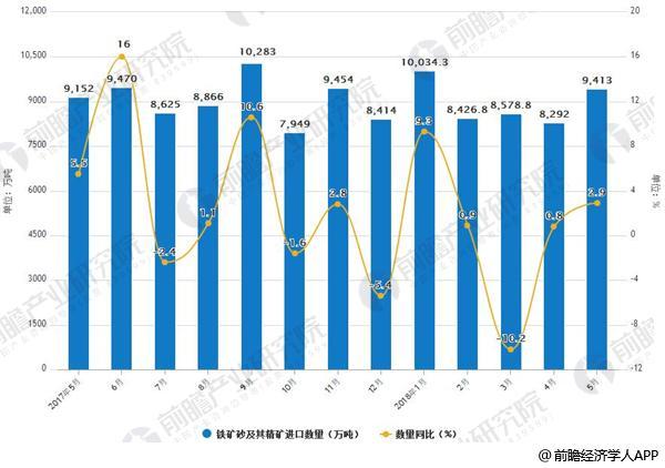 2017-2018年5月铁矿砂及其精矿进口及增长情况