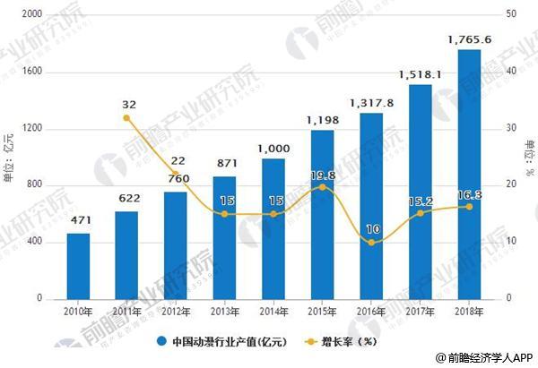 2010-2018年中国动漫行业产值及增长情况