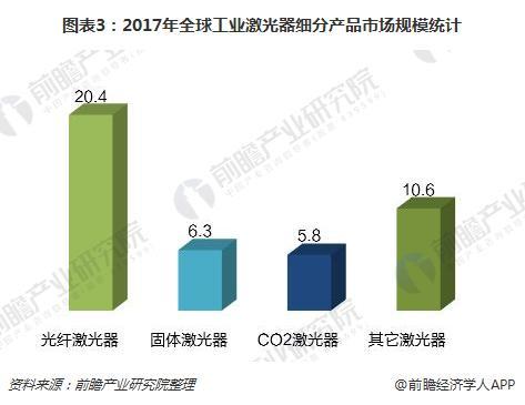 图表3:2017年全球工业激光器细分产品市场规模