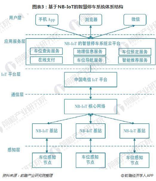 图表3:基于NB-IoT的智慧停车系统体系结构