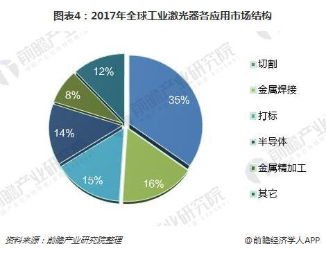 图表4:2017年全球工业激光器各应用市场结构