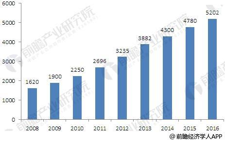 2008-2016年我国安防行业市场规模变化状况