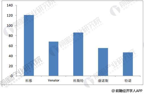 2017年五大钛白粉海外厂商产能统计情况(单位:万吨)
