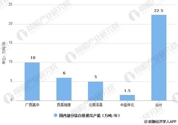 2017年国内部分钛白粉退出产能情况