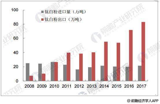 2008-2017年中国钛白粉对外出口情况
