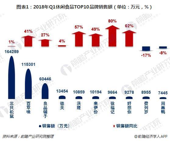 图表1:2018年Q1休闲食品TOP10品牌销售额(单位:万元,%)