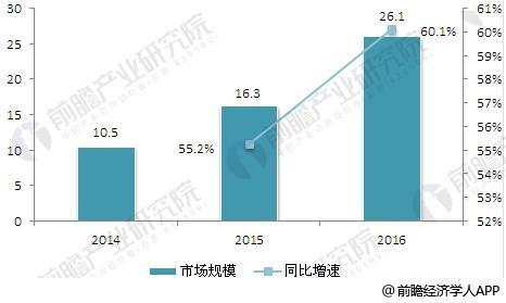2014-2016年中国工业无人机行业发展规模