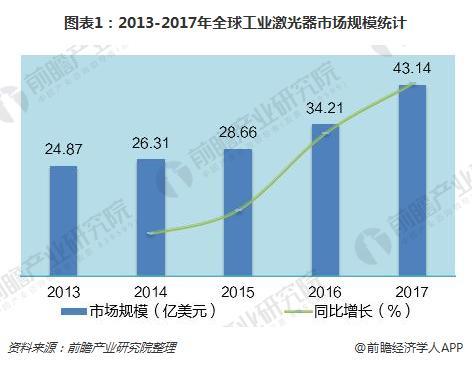 图表1:2013-2017年全球工业激光器市场规模