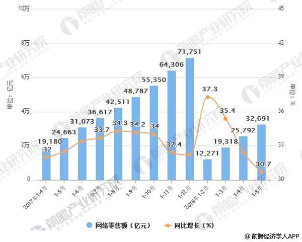 2017-2018年5月中国网络零售额及增长情况