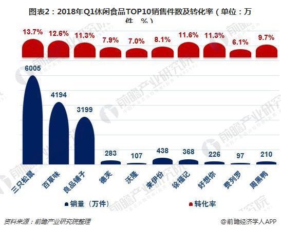 图表2:2018年Q1休闲食品TOP10销售件数及转化率(单位:万件,%)