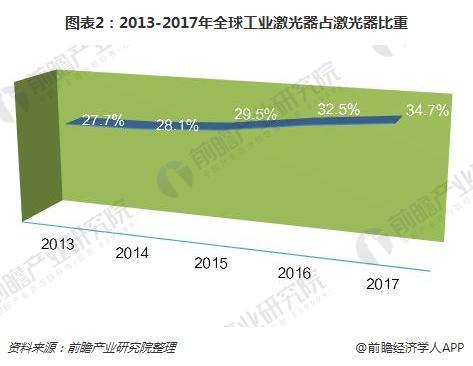 图表2:2013-2017年全球工业激光器占激光器比重