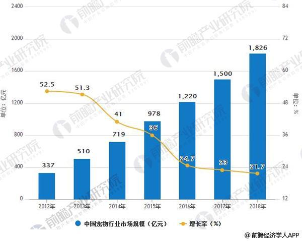 2012-2018年中国宠物行业市场规模及增长情况预测
