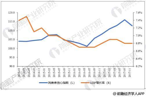 2014-2017年中国消费者信心指数及GDP增长率情况