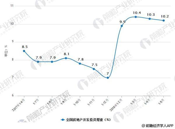 2017-2018年5月全国房地产开发投资增速情况