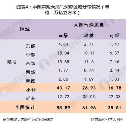 图表4:中国常规天然气资源区域分布情况(单位:万亿立方米)