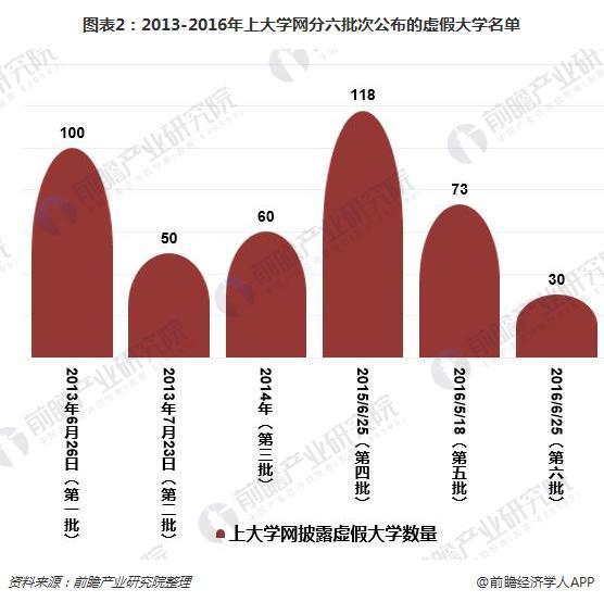 图表2:2013-2016年上大学网分六批次公布的虚假大学名单