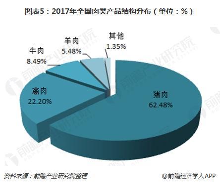 图表5:2017年全国肉类产品结构分布(单位:%)